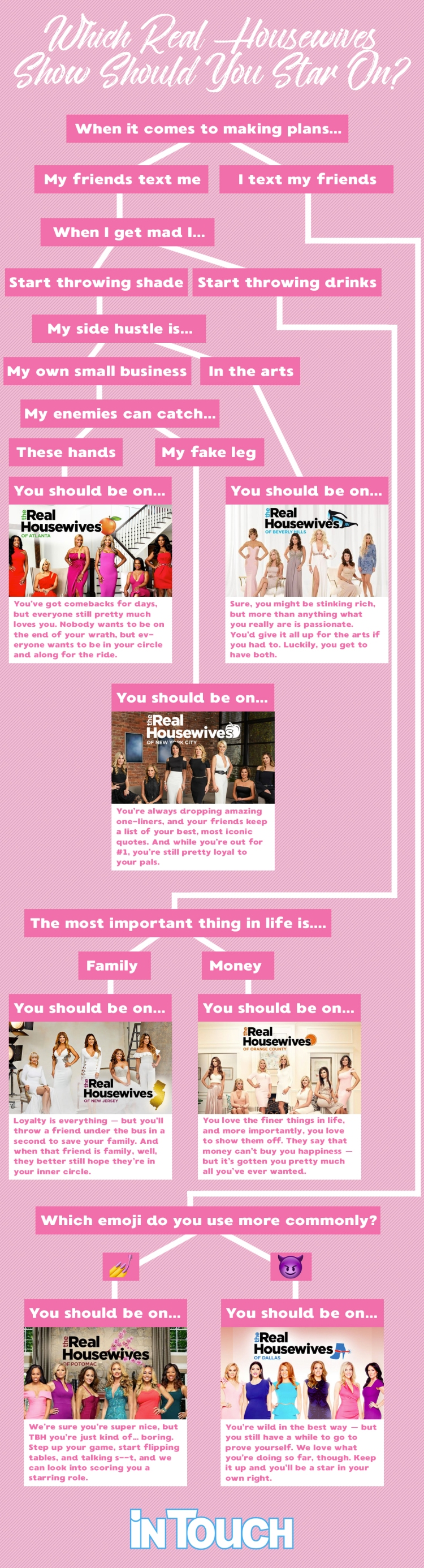 real housewives cast flowchart