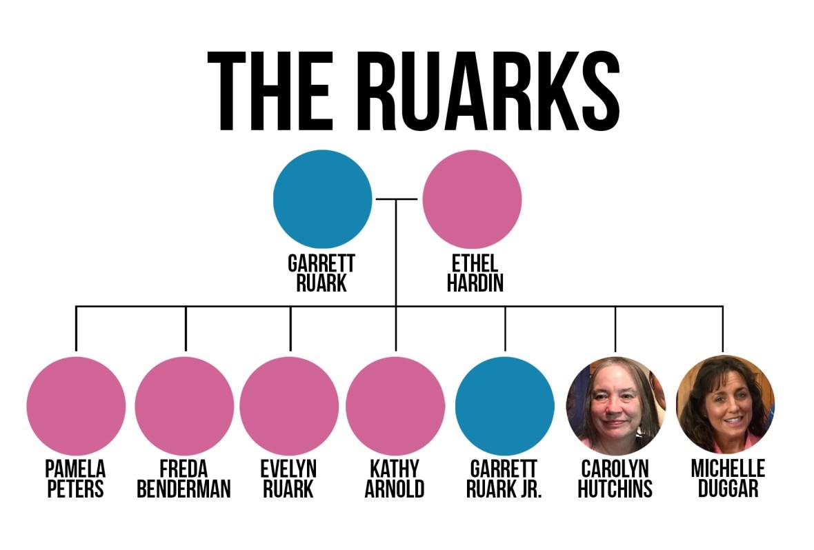 the ruarks