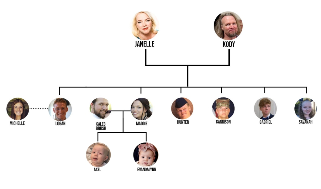 Janelle and Kody Brown's Family Tree With Maddie's Daughter Evangalynn