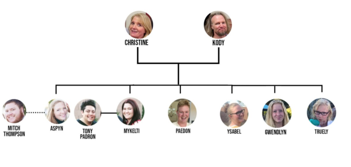 christine and kody brown family tree