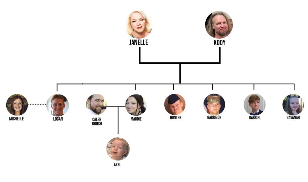 kody janelle family tree