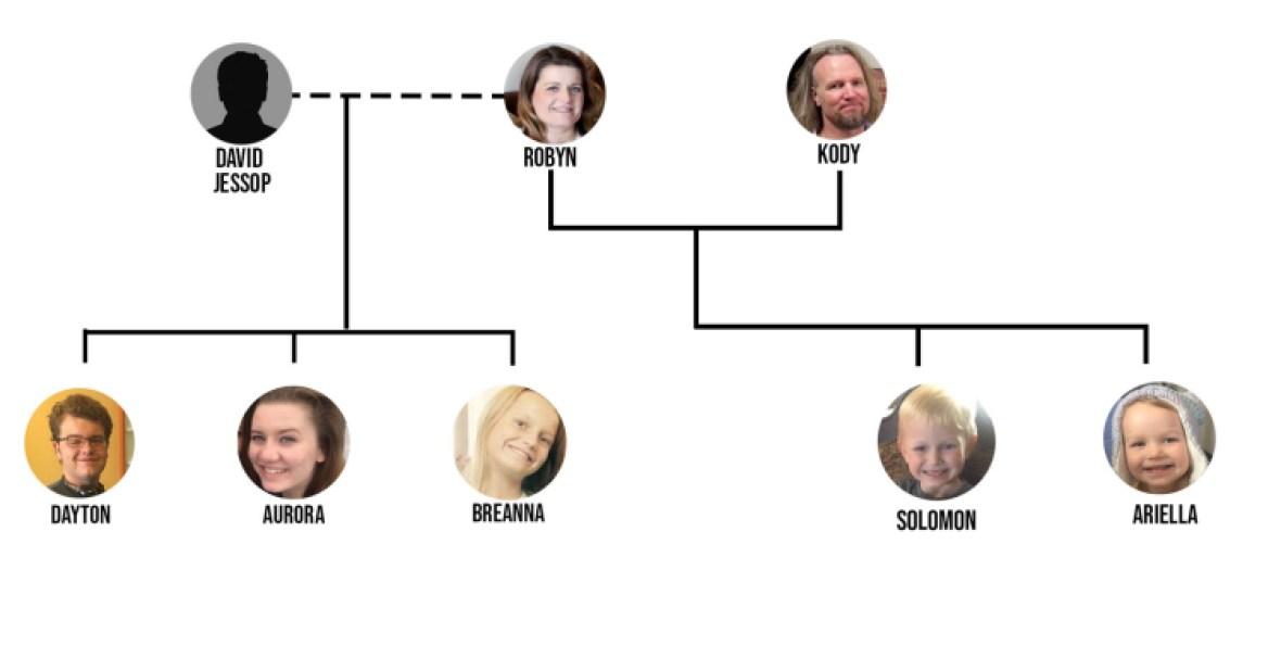 robyn and kody family tree