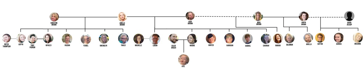 sister wives brown family tree