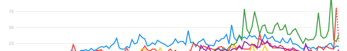 kardashian populatiry chart, google