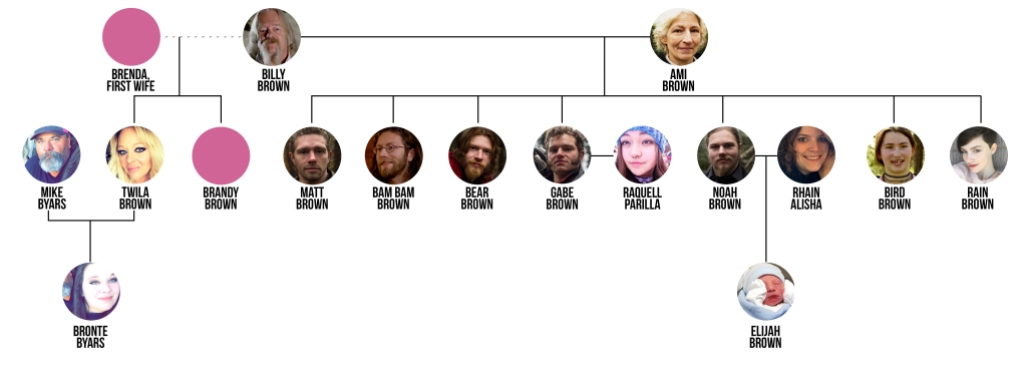 The 'Alaskan Bush People' Brown Family Tree Is Bigger Than You Think