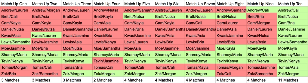 Are You The One Season 7 Perfect Matches