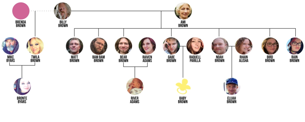 Alaskan Bush People Family Tree Updated July 2020 With Elijah and River