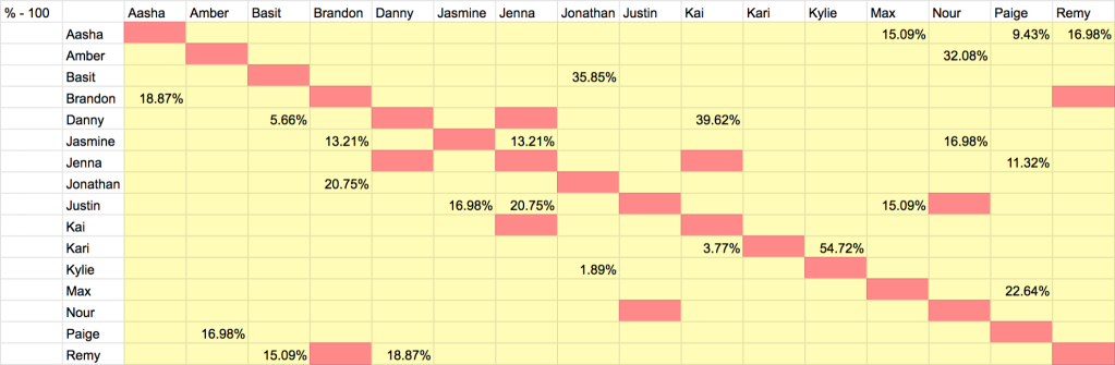 Graphic of Are You The One Season 8 Episode 5 Potential Perfect Match Percentages