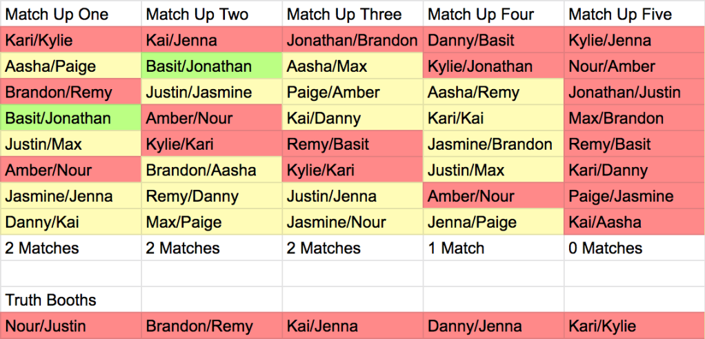 Graphic of Are You The One Perfect Matches: Season 8, Episode 6 Match Up Ceremony