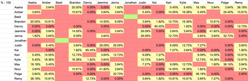 Graphic of Are You The One Season 8 Episode 6 Potential Perfect Match Percentages