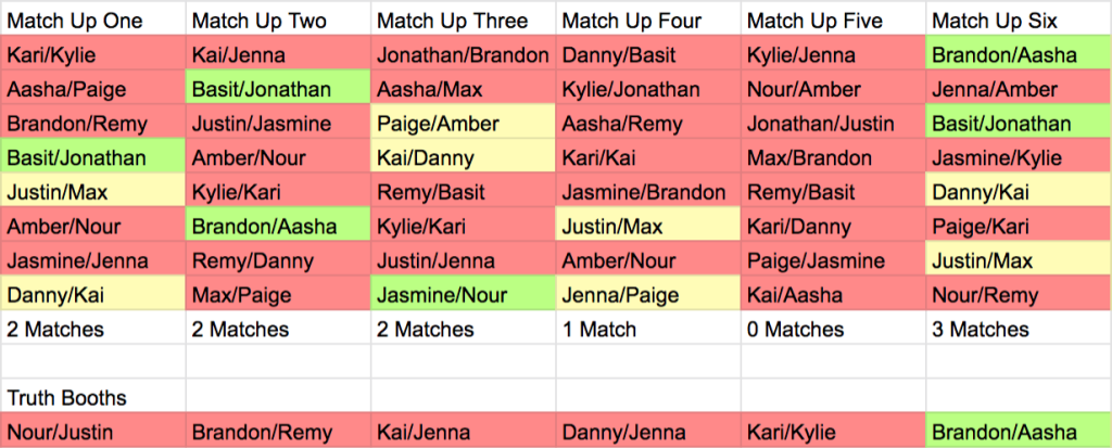 Graphic of Are You The One Season 8 Episode 7 Match Up Ceremony