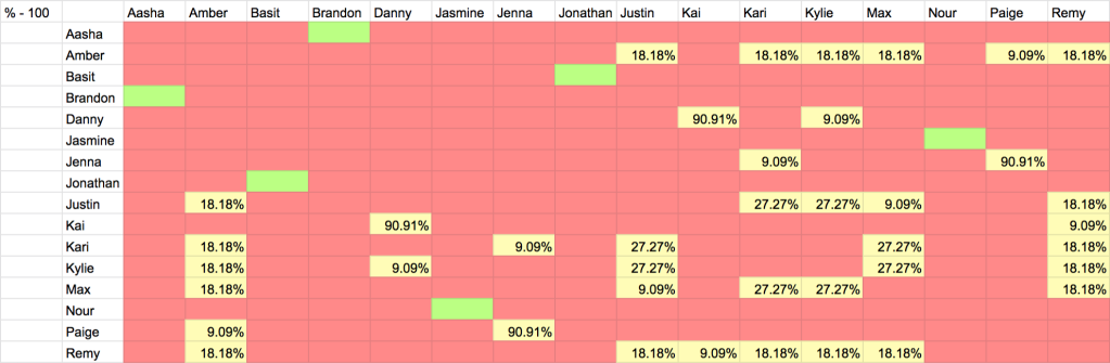 Graphic of Are You The One Season 8 Episode 7 Perfect Match Percentages