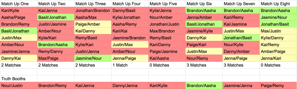 Graphic of Are You The One Season 8 Episode 10 Match Up Ceremony
