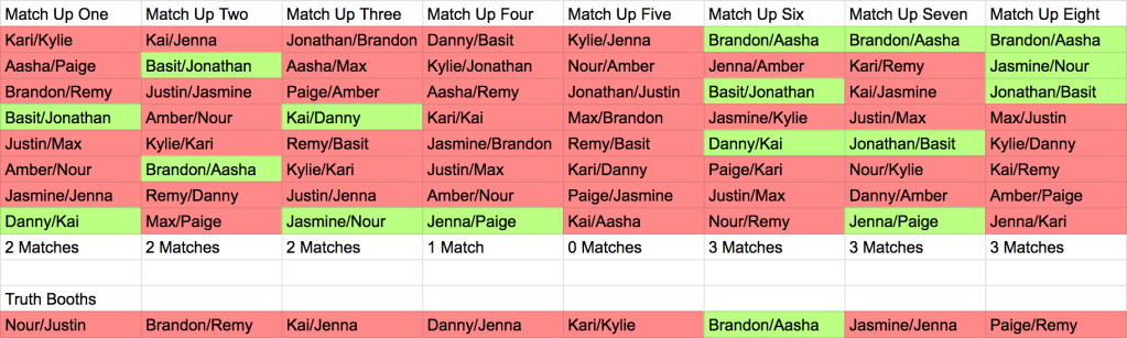 Graphic of Are You The One Season 8 Episode 10 Possible Match Up Ceremony Beams