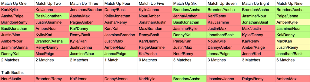 Graphic of Are You The One Season 8 Episode 11 Match Up Ceremony
