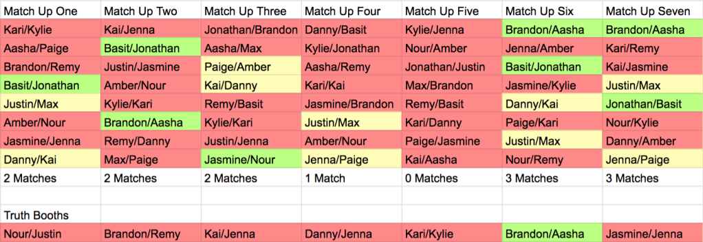 Graphic of Are You The One Season 8 Episode 9 Match Up Ceremony