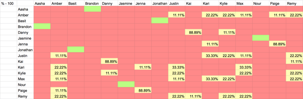 Graphic of Are You The One Season 8 Episode 9 Possible Perfect Match Percentages