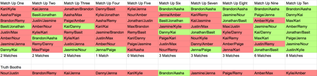 Graphic of Are You The One Season 8 Episode 12 Match Up Ceremony