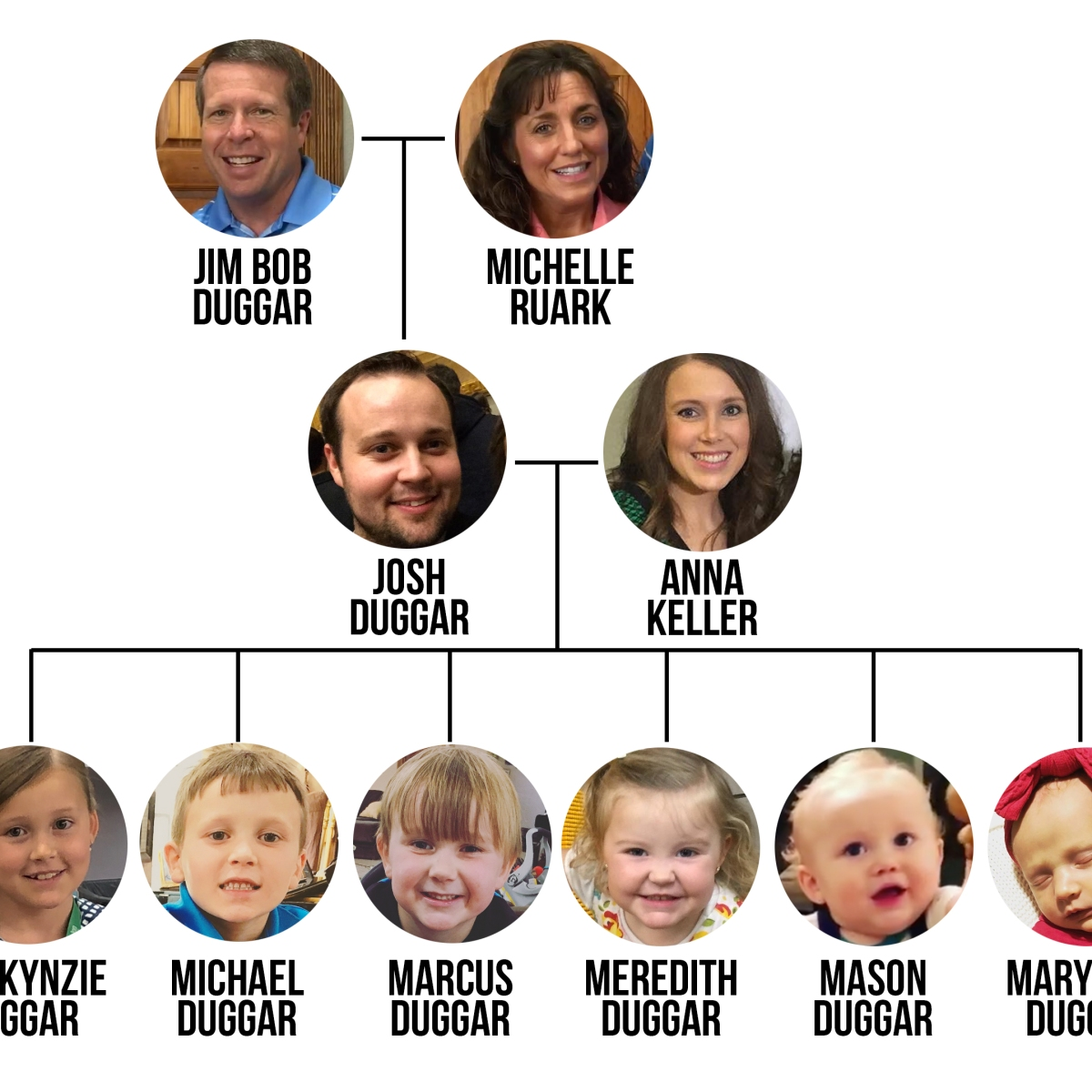 Duggar names daughters the of Counting On's
