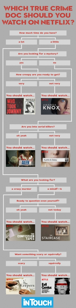 What True Crime Doc Should You Binge Netflix
